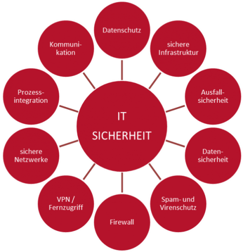 IT-Sicherheit_1